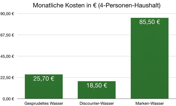 Monatliche Wasser-Kosten: Gesprudeltes-, Discounter- und Marken-Wasser