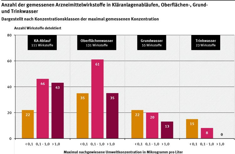 Diagramm: Gemessene Arzneimittelwirkstoffe an verschiedenen Orten