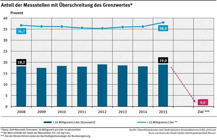 Diagramm Anteil Nitrat-Grenzwert Überschreitungen von 2008 bis 2015