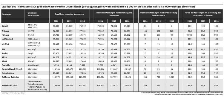 Tabelle Untersuchung der Trinkwasser Qualität aus den größten deutschen Wasserwerken