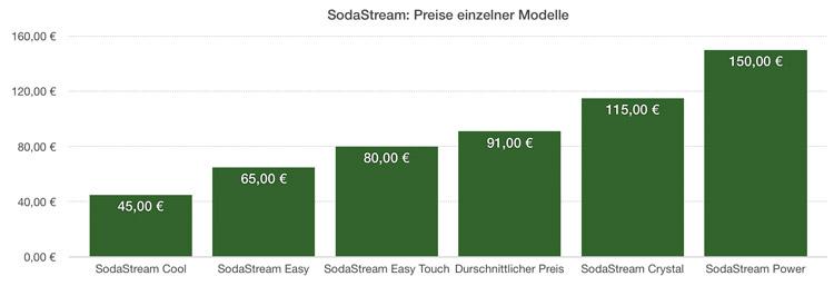 Diagramm: Wie viel kosten einzelne SodaStream Modelle + Durchschnittswert (91€)